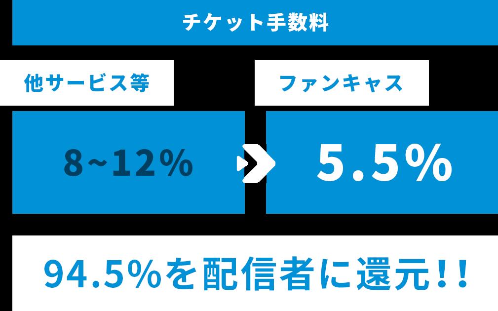 チケット手数料 他サービス等 8~12% ファンキャス 5.5% 94.5%を配信者に還元!!
